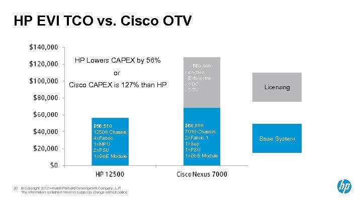 HP EVI TCO vs. Cisco OTV HP Lowers CAPEX by 56% or Cisco CAPEX