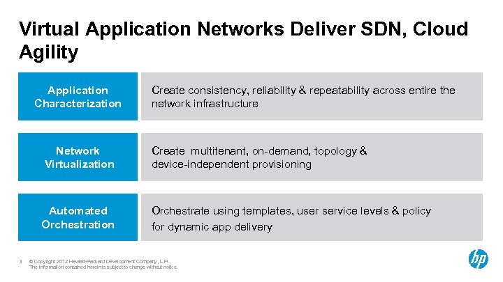 Virtual Application Networks Deliver SDN, Cloud Agility Application Characterization Create consistency, reliability & repeatability