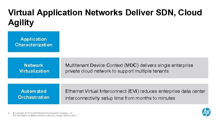 Virtual Application Networks Deliver SDN, Cloud Agility Application Characterization Network Virtualization Automated Orchestration 5