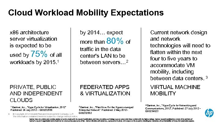 Cloud Workload Mobility Expectations x 86 architecture server virtualization is expected to be used