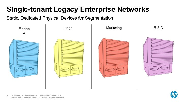 Single-tenant Legacy Enterprise Networks Static, Dedicated Physical Devices for Segmentation Financ e 7 Legal