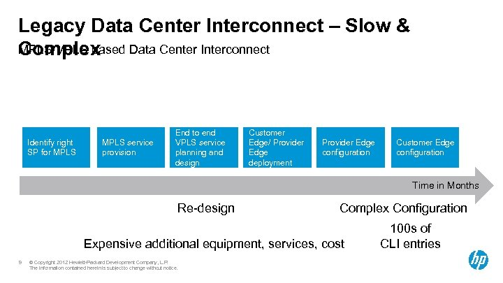 Legacy Data Center Interconnect – Slow & MPLS/VPLS based Data Center Interconnect Complex Identify