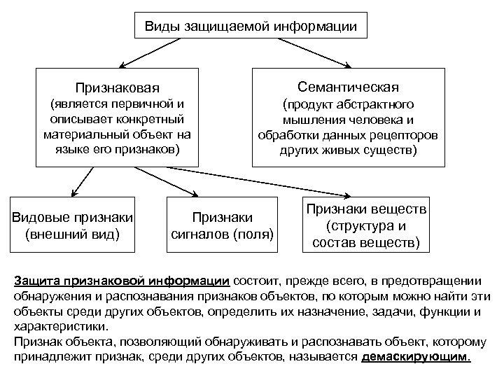 Виды защищаемой информации Признаковая Семантическая (является первичной и описывает конкретный материальный объект на языке