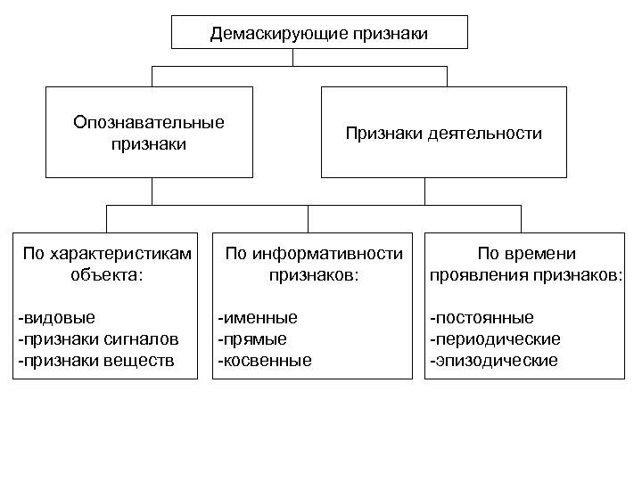 Демаскирующие признаки Опознавательные признаки По характеристикам объекта: видовые признаки сигналов признаки веществ Признаки деятельности