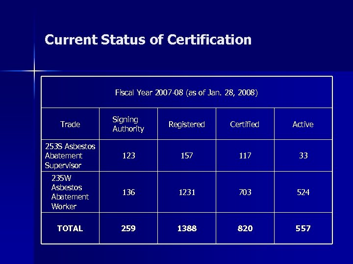 Current Status of Certification Fiscal Year 2007 -08 (as of Jan. 28, 2008) Trade