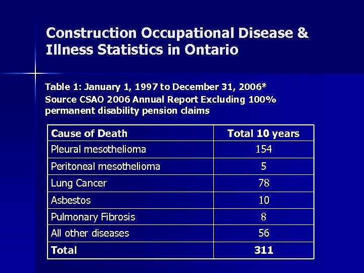 Construction Occupational Disease & Illness Statistics in Ontario Table 1: January 1, 1997 to