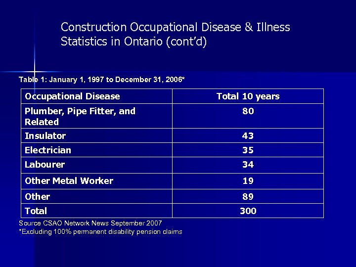 Construction Occupational Disease & Illness Statistics in Ontario (cont'd) Table 1: January 1, 1997