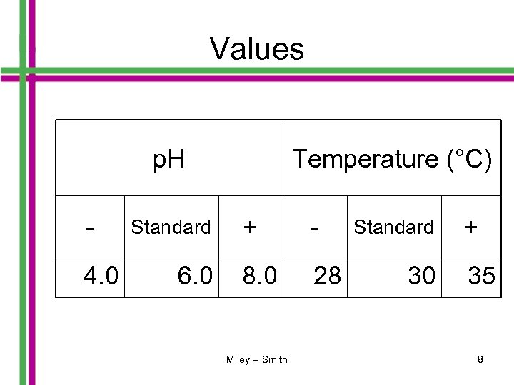 Values p. H 4. 0 Standard 6. 0 Temperature (°C) + - 8. 0