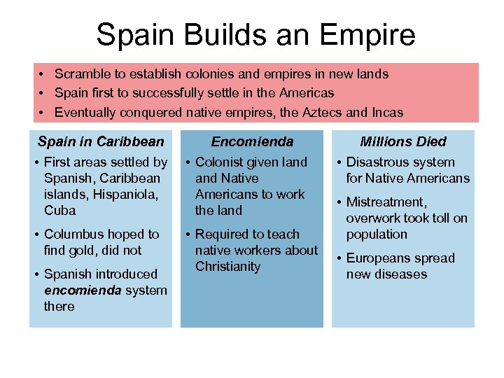 Spain Builds an Empire • Scramble to establish colonies and empires in new lands