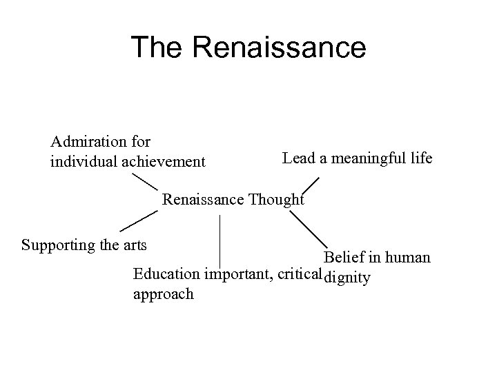 The Renaissance Admiration for individual achievement Lead a meaningful life Renaissance Thought Supporting the