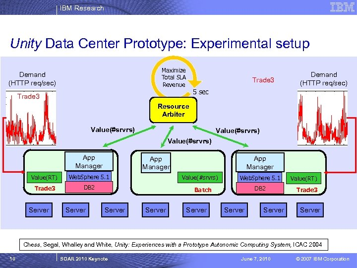 IBM Research Unity Data Center Prototype: Experimental setup Maximize Total SLA Revenue Demand (HTTP