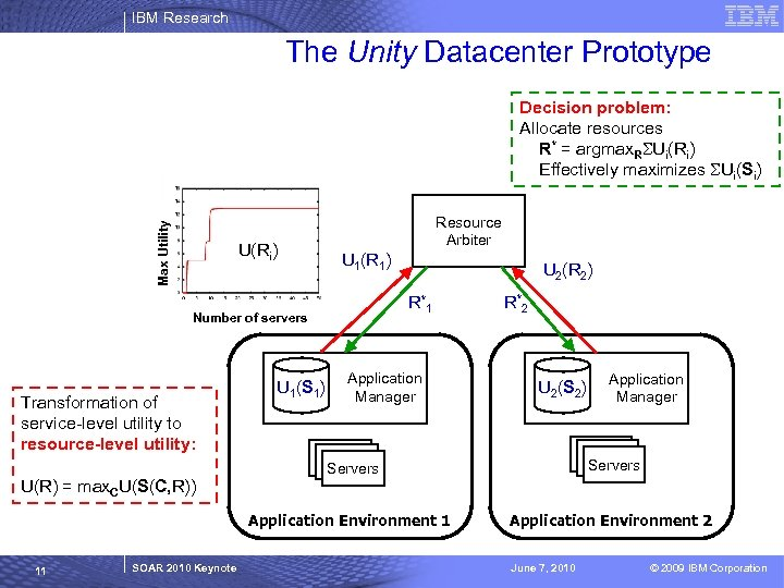 IBM Research The Unity Datacenter Prototype Max Utility Decision problem: Allocate resources R* =