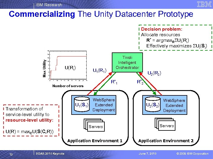 IBM Research Commercializing The Unity Datacenter Prototype Max Utility Decision problem: Allocate resources R*