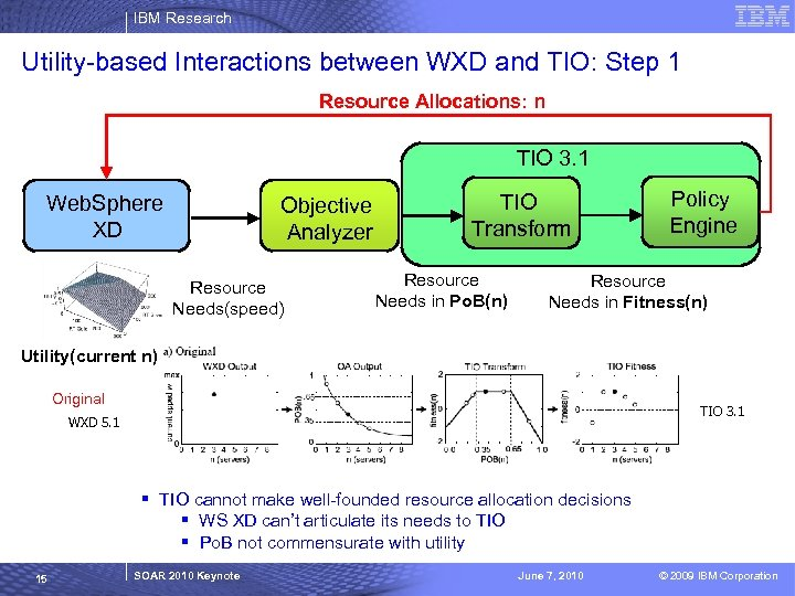 IBM Research Utility-based Interactions between WXD and TIO: Step 1 Resource Allocations: n TIO