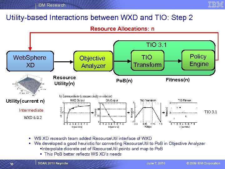 IBM Research Utility-based Interactions between WXD and TIO: Step 2 Resource Allocations: n TIO