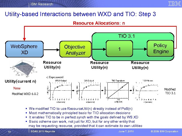 IBM Research Utility-based Interactions between WXD and TIO: Step 3 Resource Allocations: n TIO