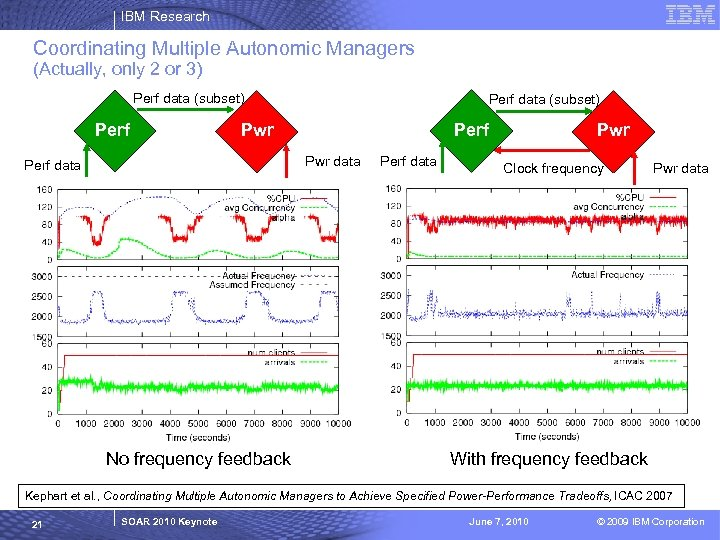 IBM Research Coordinating Multiple Autonomic Managers (Actually, only 2 or 3) Perf data (subset)
