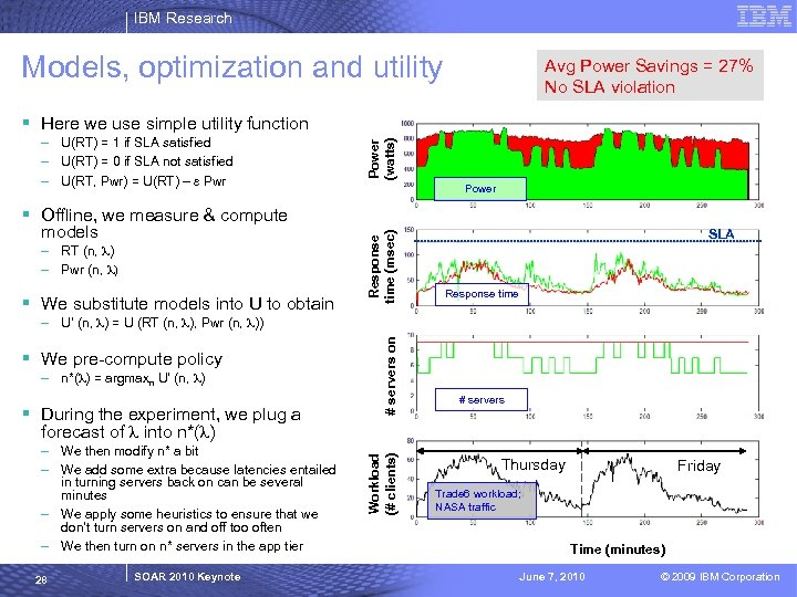 IBM Research Models, optimization and utility Avg Power Savings = 27% No SLA violation