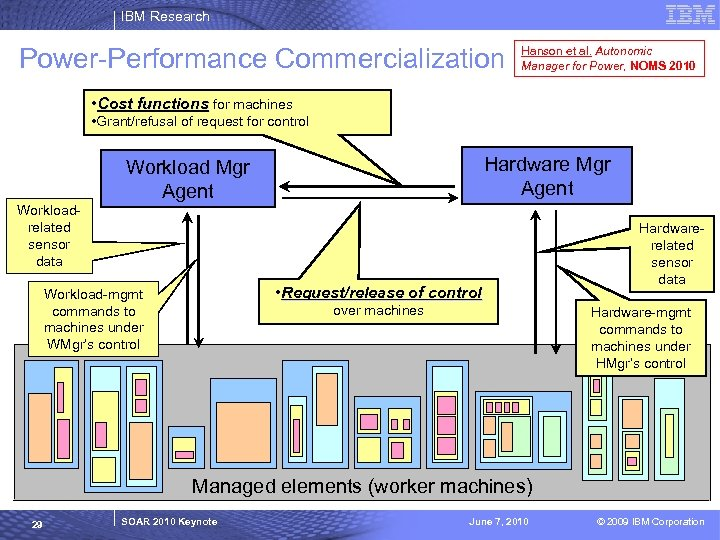IBM Research Power-Performance Commercialization Hanson et al. Autonomic Manager for Power, NOMS 2010 •