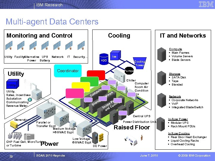 IBM Research Multi-agent Data Centers Monitoring and Control Utility Facility Alternative UPS Network Power