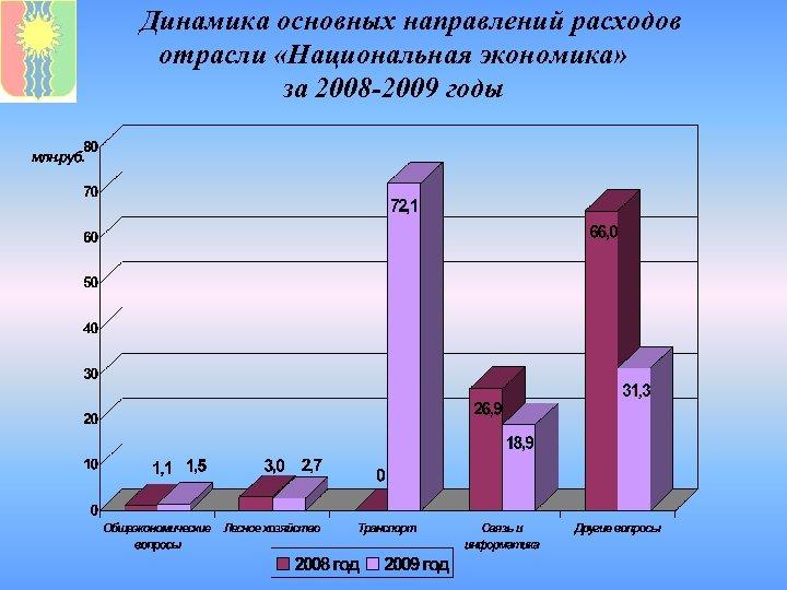 Динамика основных направлений расходов отрасли «Национальная экономика» за 2008 -2009 годы