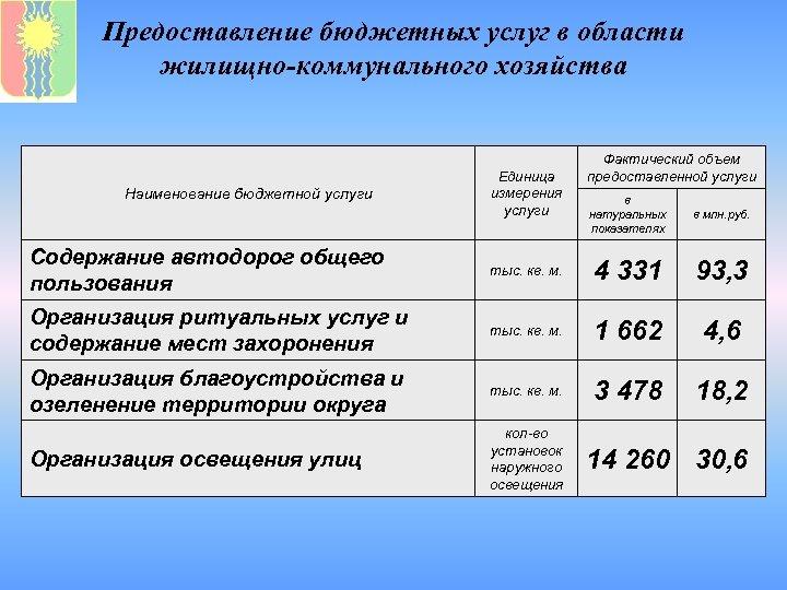 Предоставление бюджетных услуг в области жилищно-коммунального хозяйства Наименование бюджетной услуги Единица измерения услуги Фактический