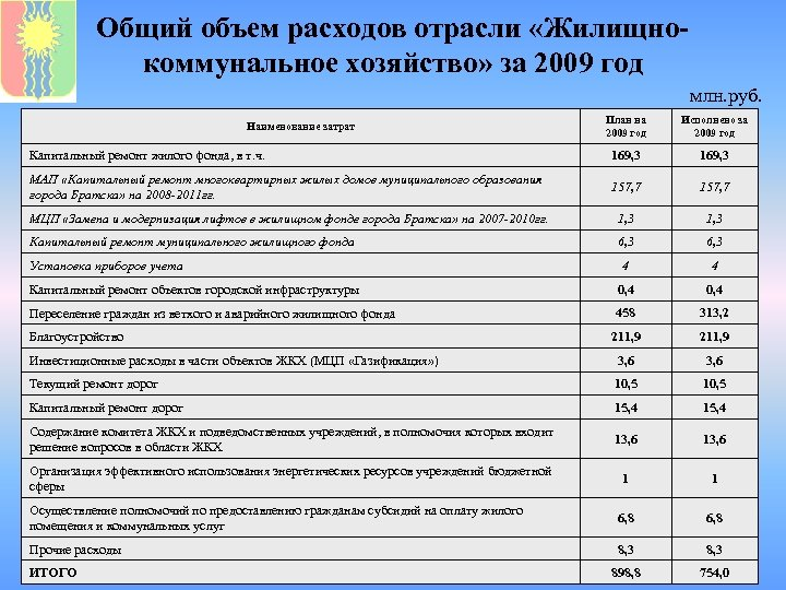 Общий объем расходов отрасли «Жилищнокоммунальное хозяйство» за 2009 год млн. руб. План на 2009
