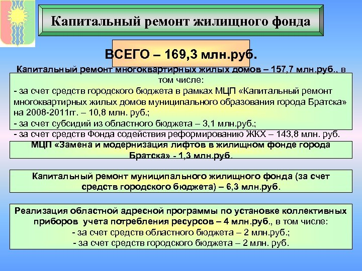 Капитальный ремонт жилищного фонда ВСЕГО – 169, 3 млн. руб. Капитальный ремонт многоквартирных жилых