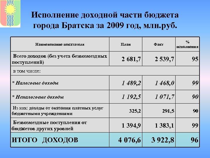 Исполнение доходной части бюджета города Братска за 2009 год, млн. руб. Наименование показателя %