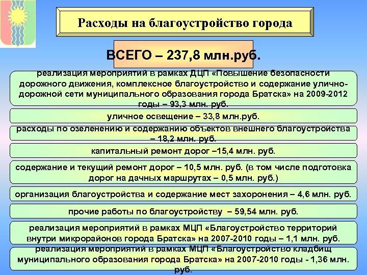 Расходы на благоустройство города ВСЕГО – 237, 8 млн. руб. реализация мероприятий в рамках