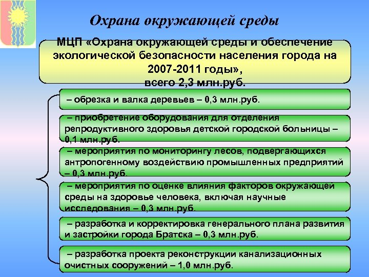 Охрана окружающей среды МЦП «Охрана окружающей среды и обеспечение экологической безопасности населения города на