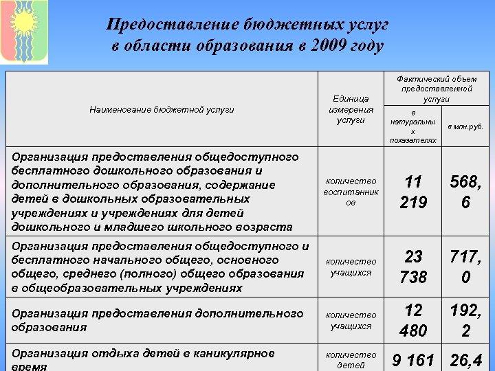 Предоставление бюджетных услуг в области образования в 2009 году Наименование бюджетной услуги Единица измерения