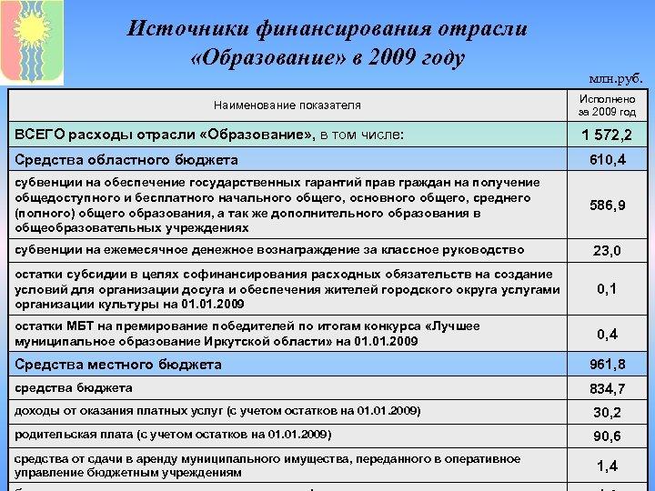 Источники финансирования отрасли «Образование» в 2009 году млн. руб. Наименование показателя ВСЕГО расходы отрасли