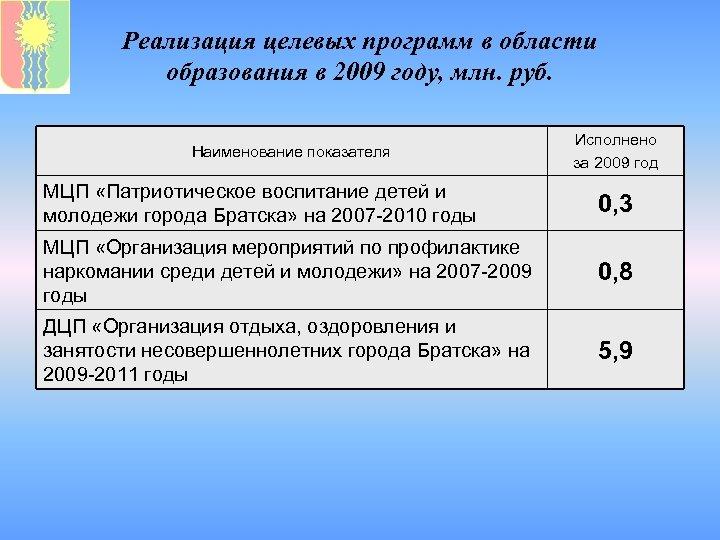 Реализация целевых программ в области образования в 2009 году, млн. руб. Наименование показателя Исполнено