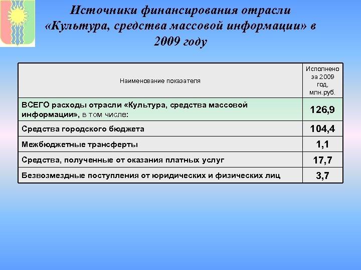 Источники финансирования отрасли «Культура, средства массовой информации» в 2009 году Наименование показателя Исполнено за