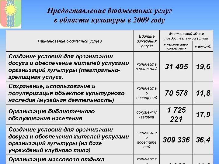 Предоставление бюджетных услуг в области культуры в 2009 году Наименование бюджетной услуги Единица измерения