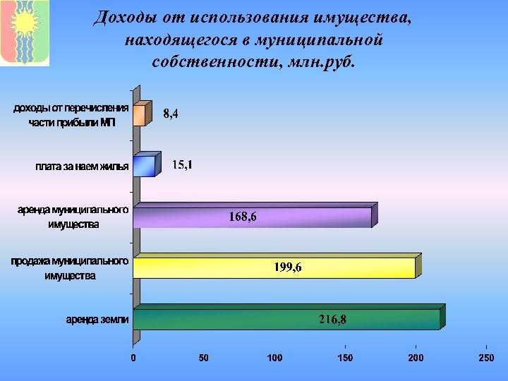 Доходы от использования имущества, находящегося в муниципальной собственности, млн. руб.