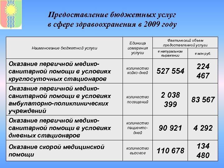 Предоставление бюджетных услуг в сфере здравоохранения в 2009 году Наименование бюджетной услуги Единица измерения