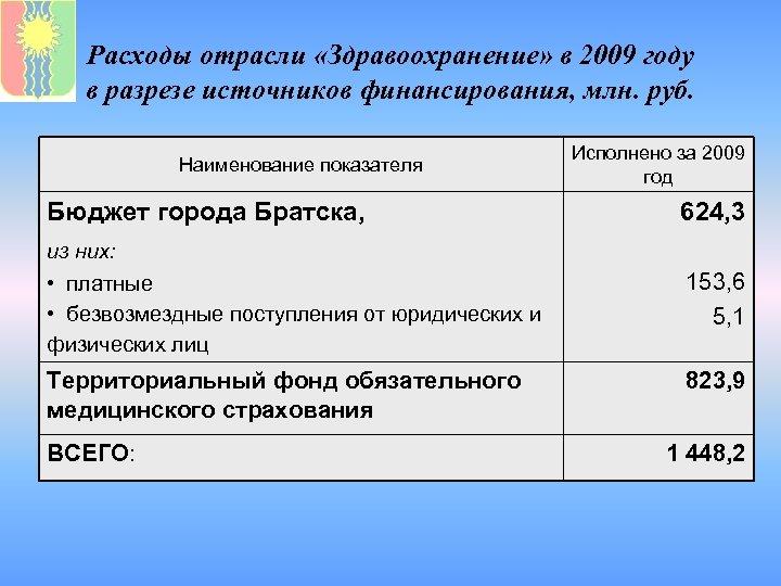 Расходы отрасли «Здравоохранение» в 2009 году в разрезе источников финансирования, млн. руб. Наименование показателя