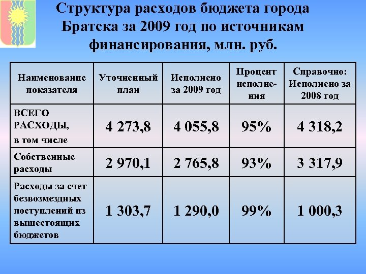 Структура расходов бюджета города Братска за 2009 год по источникам финансирования, млн. руб. Уточненный