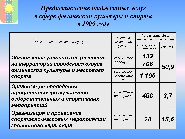 Предоставление бюджетных услуг в сфере физической культуры и спорта в 2009 году Наименование бюджетной