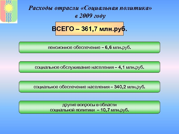 Расходы отрасли «Социальная политика» в 2009 году ВСЕГО – 361, 7 млн. руб. пенсионное