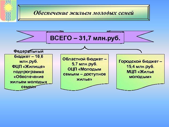 Обеспечение жильем молодых семей ВСЕГО – 31, 7 млн. руб. Федеральный бюджет – 10,