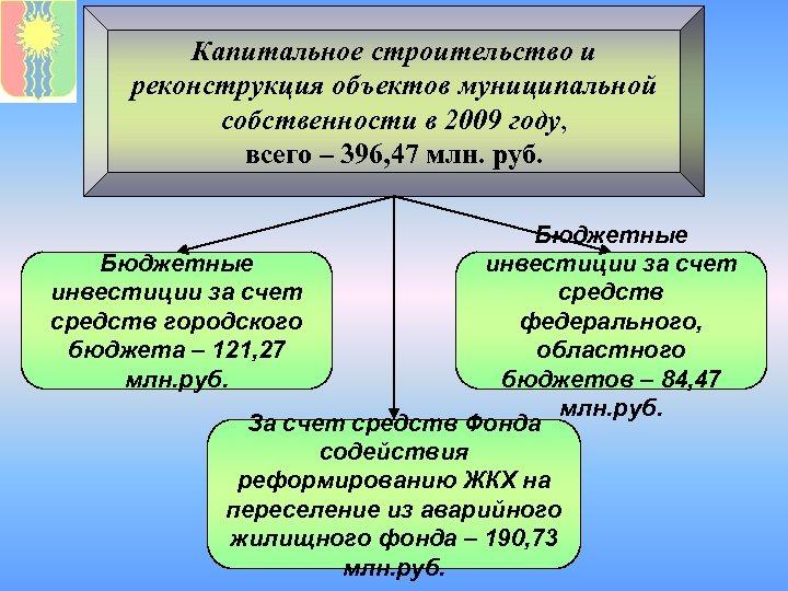 Капитальное строительство и реконструкция объектов муниципальной собственности в 2009 году, всего – 396, 47