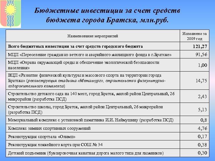 Бюджетные инвестиции за счет средств бюджета города Братска, млн. руб. Наименование мероприятий Всего бюджетных