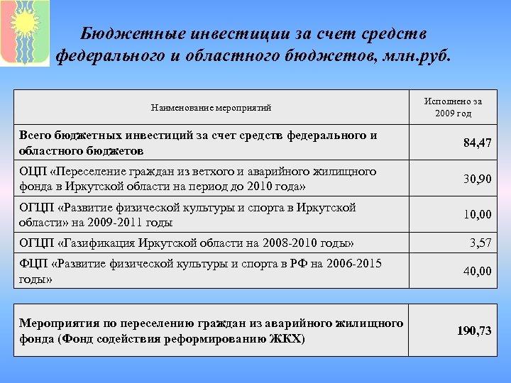 Бюджетные инвестиции за счет средств федерального и областного бюджетов, млн. руб. Наименование мероприятий Исполнено
