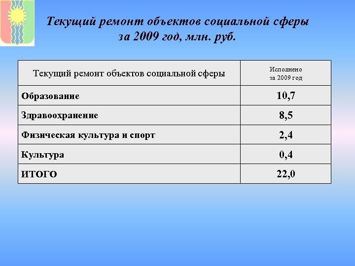 Текущий ремонт объектов социальной сферы за 2009 год, млн. руб. Текущий ремонт объектов социальной