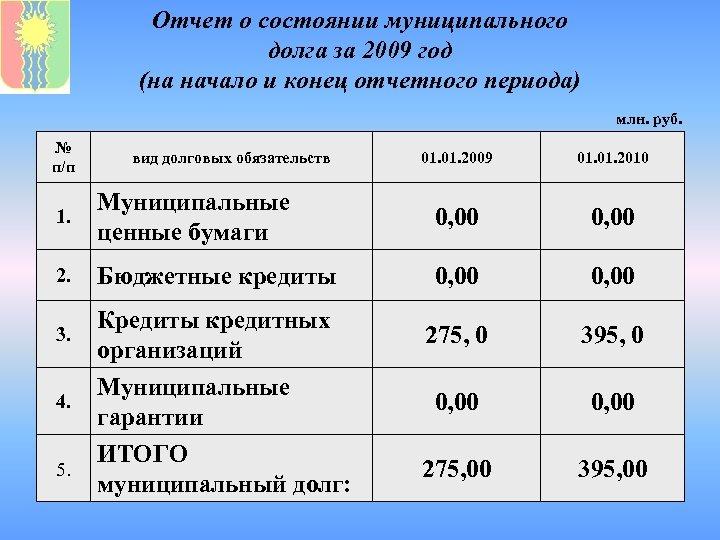 Отчет о состоянии муниципального долга за 2009 год (на начало и конец отчетного периода)
