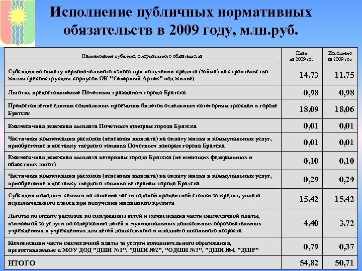 Исполнение публичных нормативных обязательств в 2009 году, млн. руб. Наименование публичного нормативного обязательства Субсидии