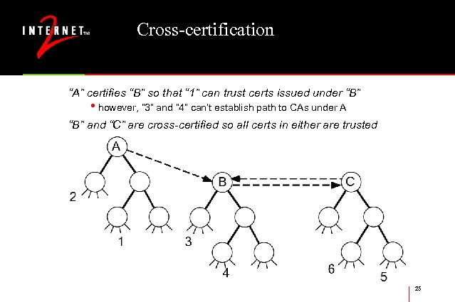"Cross-certification ""A"" certifies ""B"" so that "" 1"" can trust certs issued under ""B"""